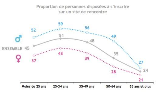 proportion de personnes disposées à s'inscrire sur un site de rencontre