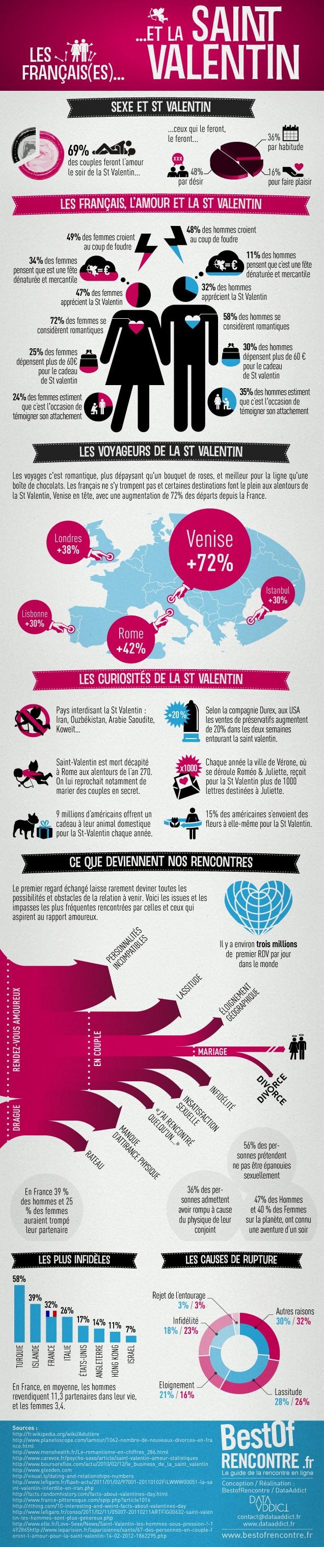 La St Valentin et les Français